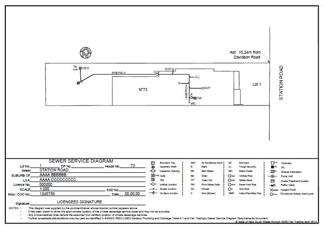 Sewerage    Service       Diagrams      Sewerage    Service       Diagram